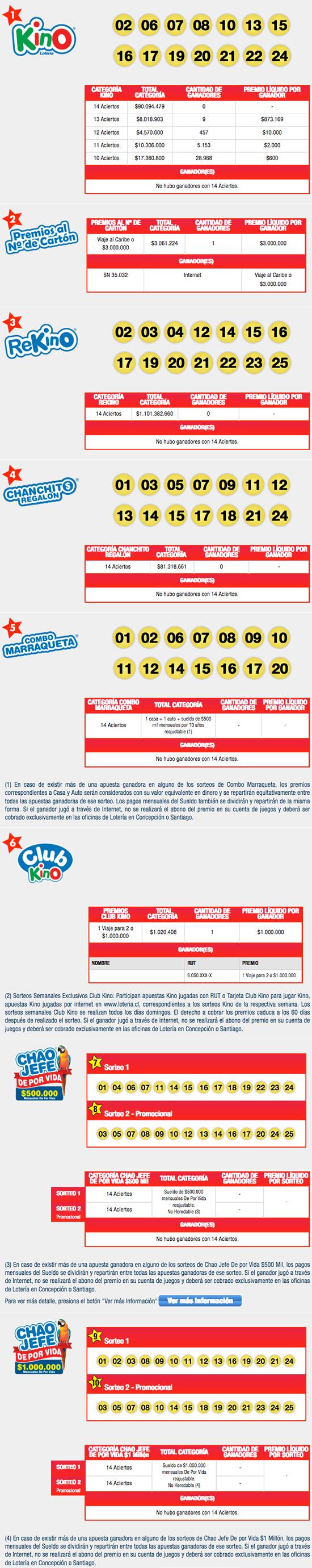 Resultados Kino Chile Sorteo 2091