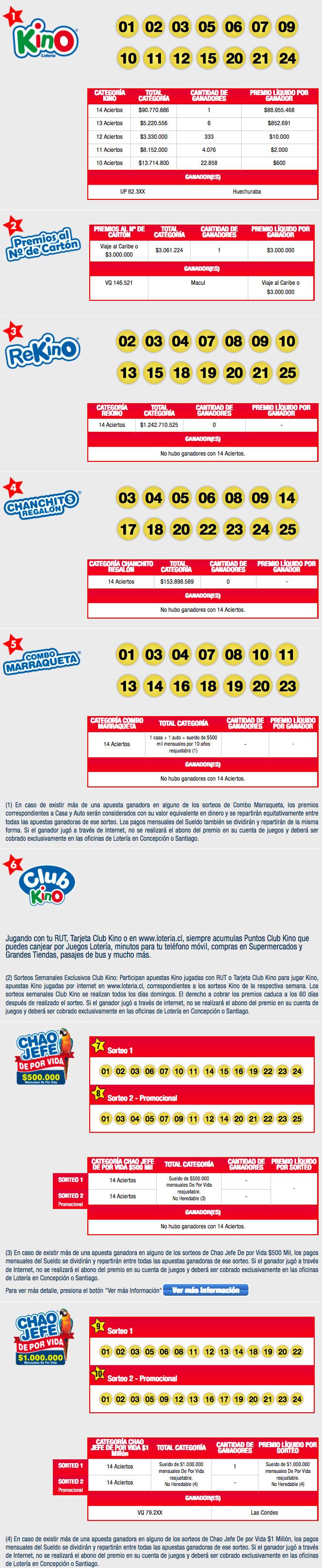 Resultados Kino Chile Sorteo 2094