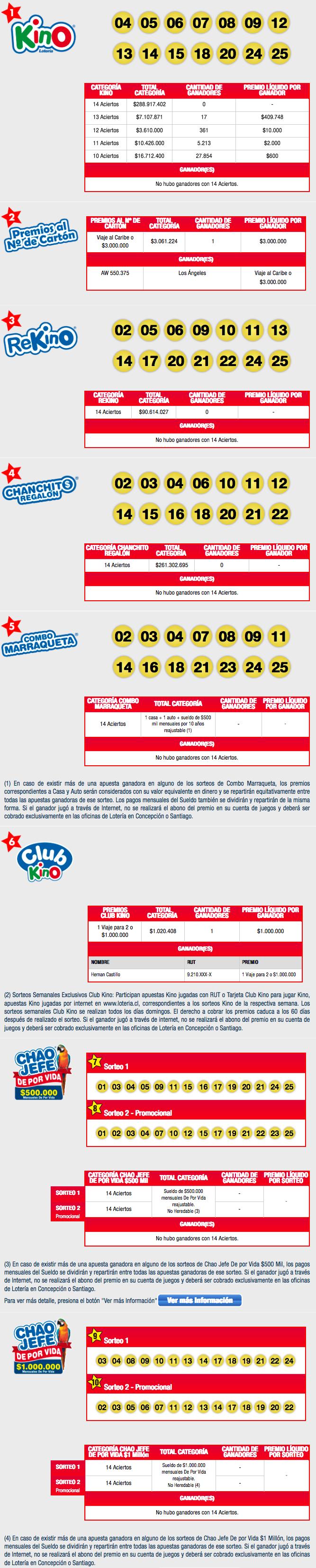 Resultados Kino Chile Sorteo 2099