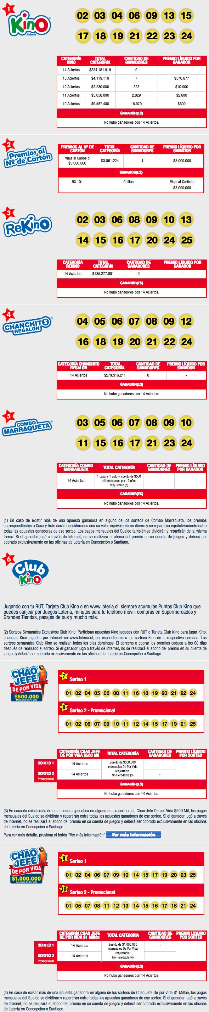 Resultados Kino Chile Sorteo 2100