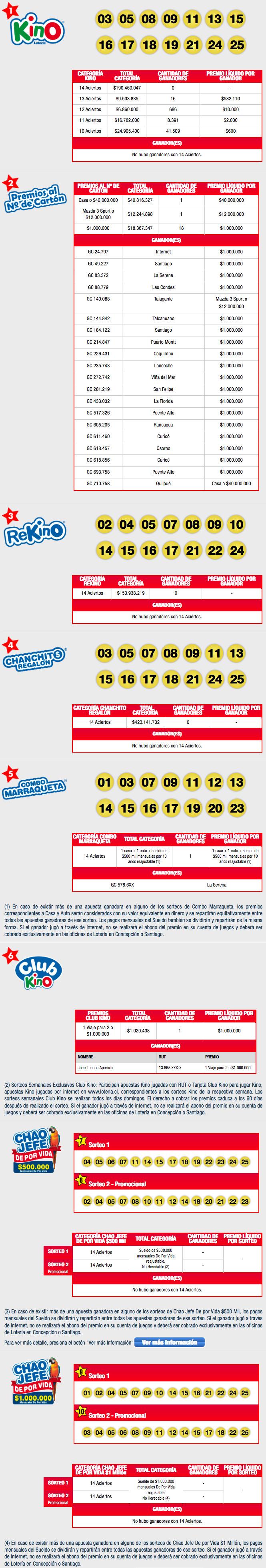 Resultados Kino Chile Sorteo 2105