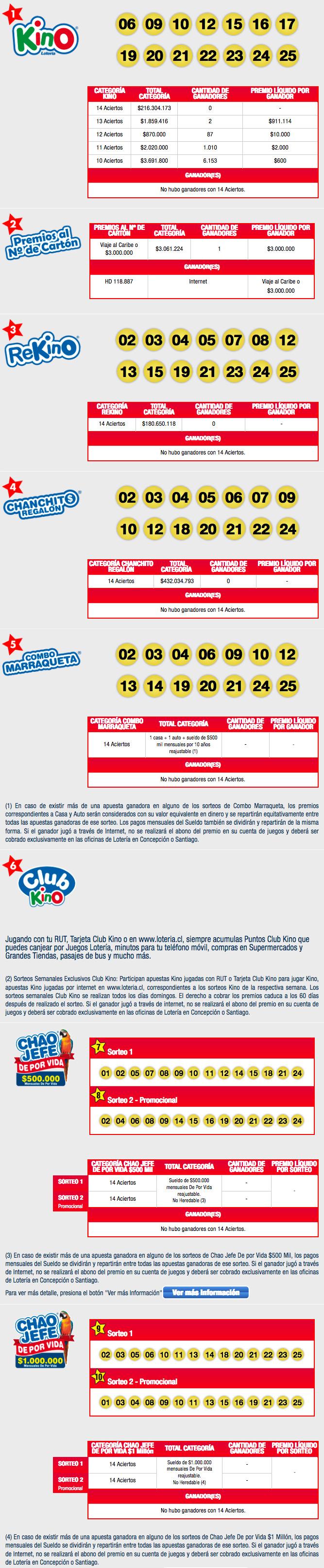 Resultados Kino Chile Sorteo 2106