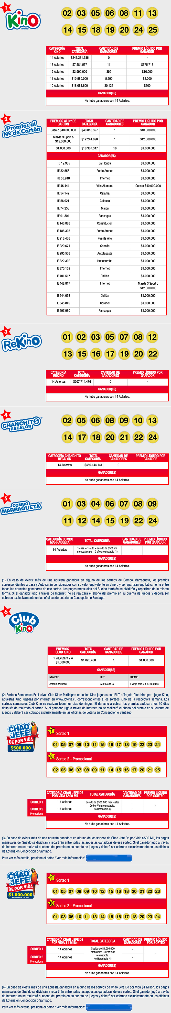 Resultados Kino Loteria 2107