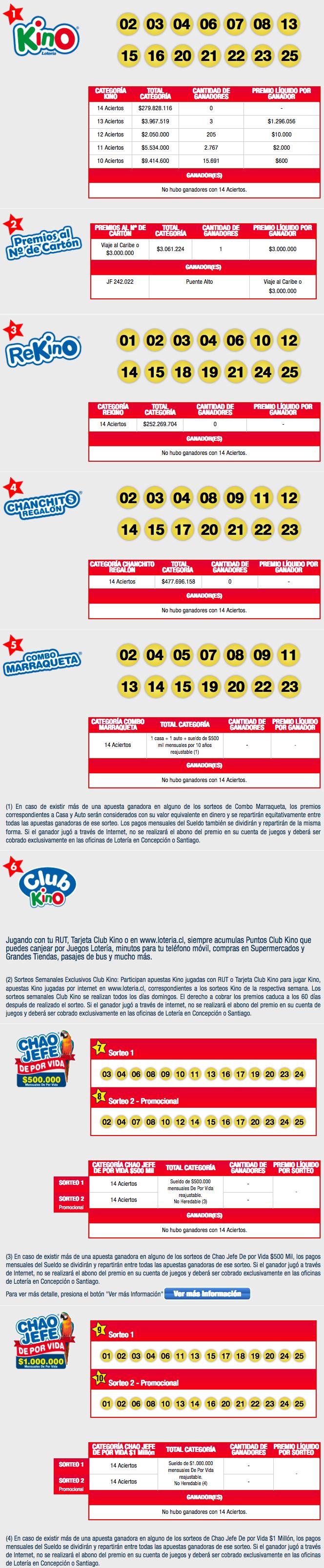 Resultados Kino Chile 2108 - Números del Kino 2108