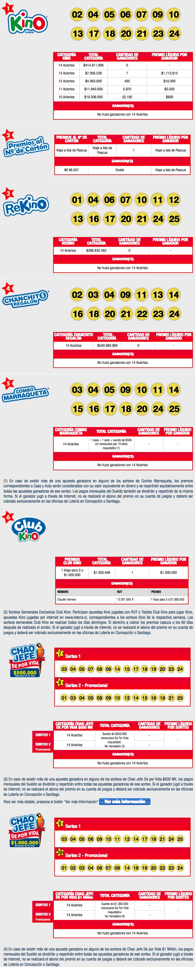 Resultados Kino Chile Sorteo 2111