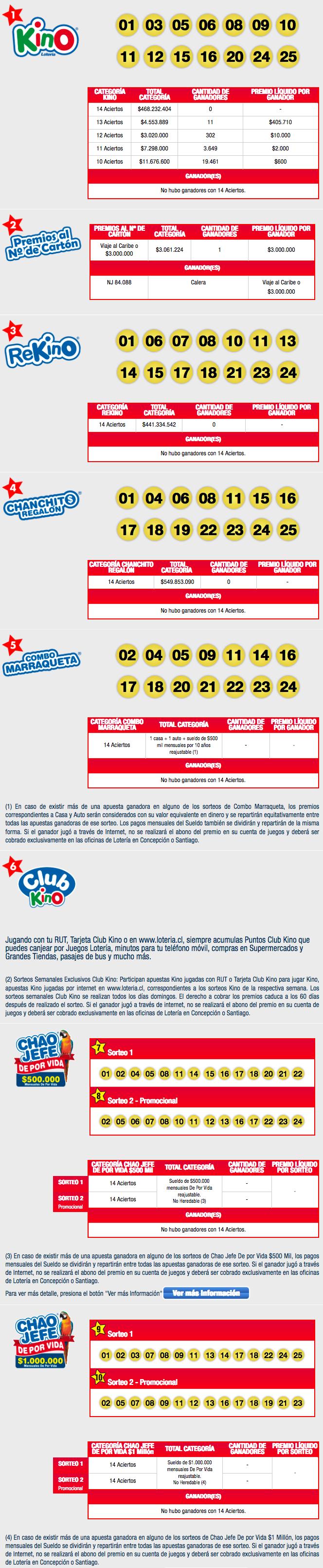 Resultados Kino Chile Sorteo 2112