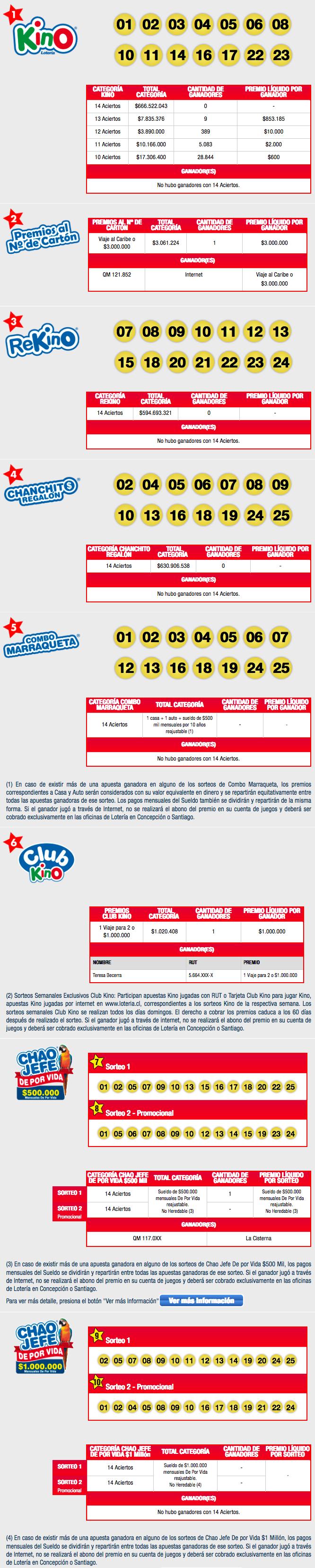Resultados Kino Chile Sorteo 2114