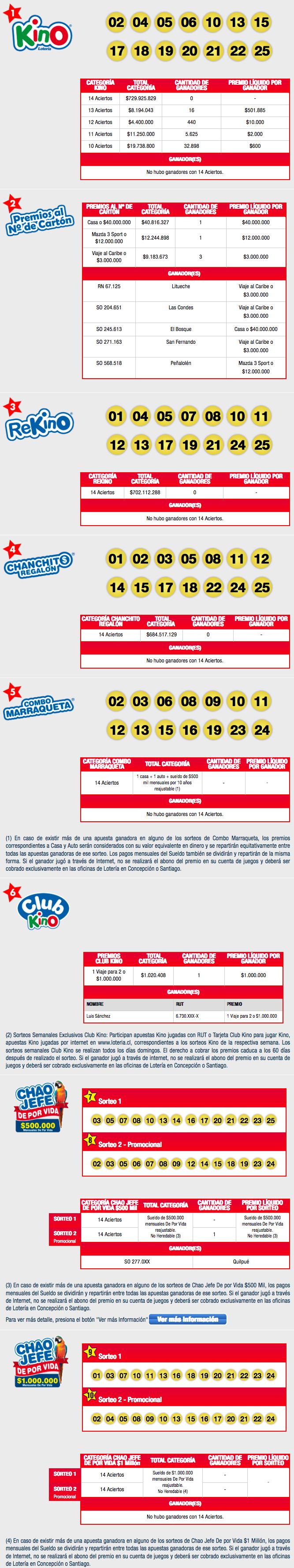 Resultados Kino Chile Sorteo 2117