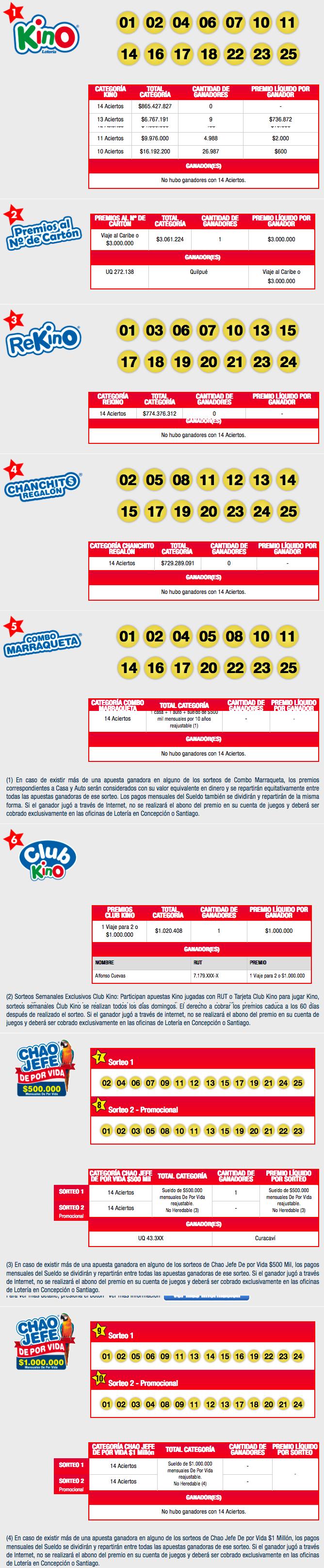 Resultados Kino Chile Sorteo 2119