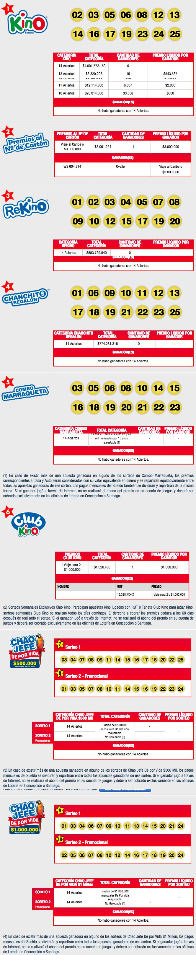 Resultados Kino Chile Sorteo 2121
