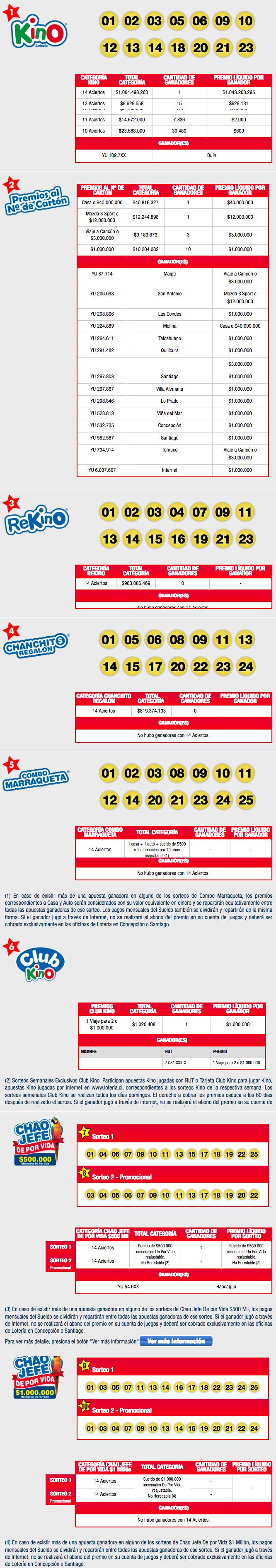 Resultados Kino Chile Sorteo 2123