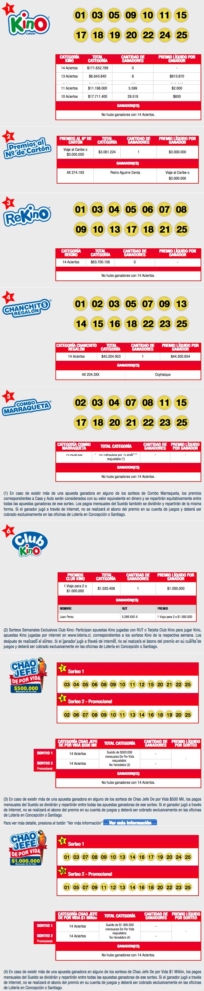 Resultados Kino Chile Sorteo 2125