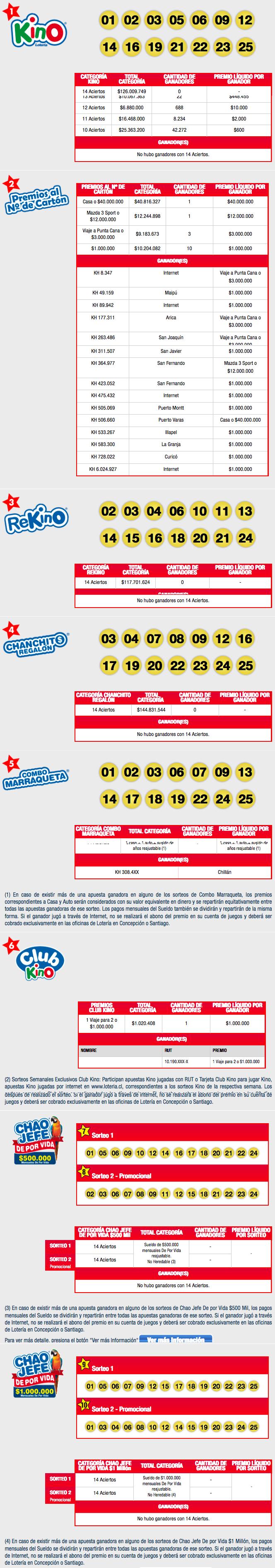 Resultados Kino Chile Sorteo 2135