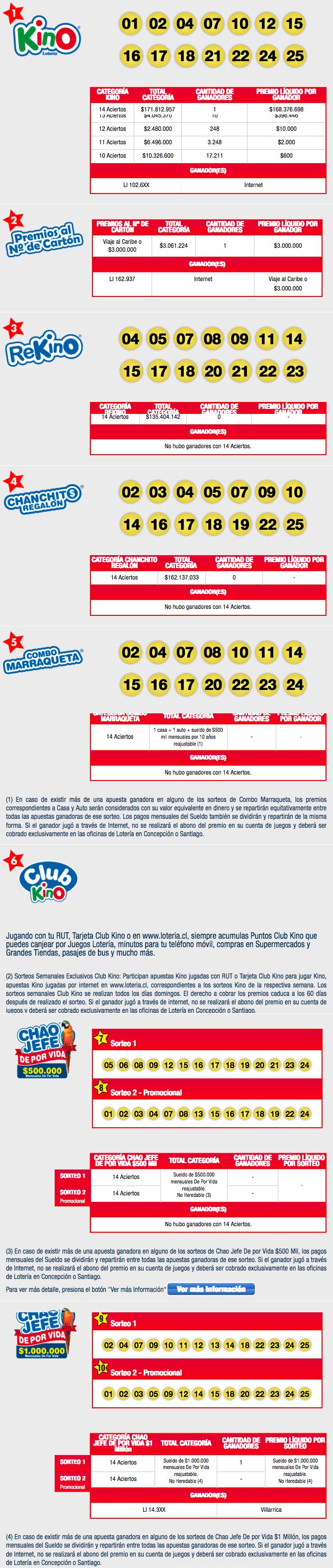 Resultados Kino Chile Sorteo 2136