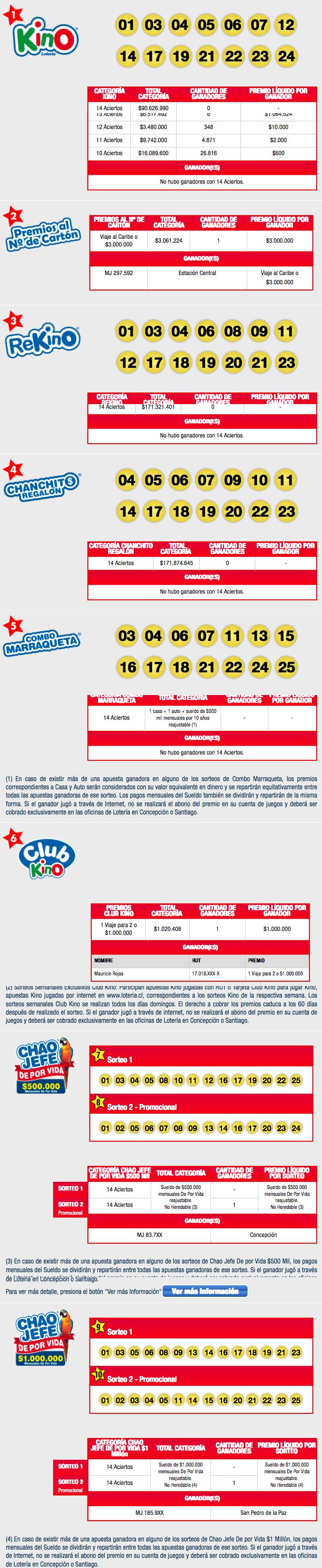 Resultados Kino Chile Sorteo 2137