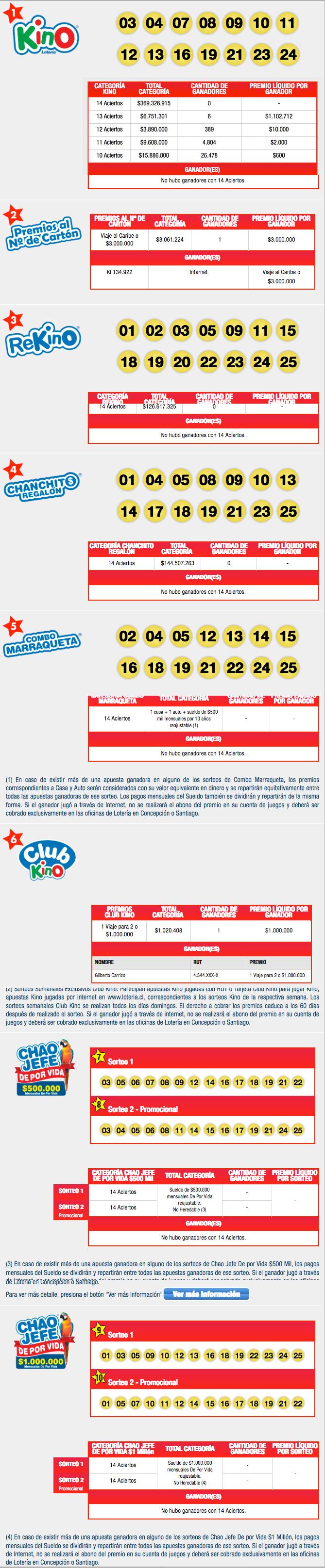 Resultados Kino Chile Sorteo 2161
