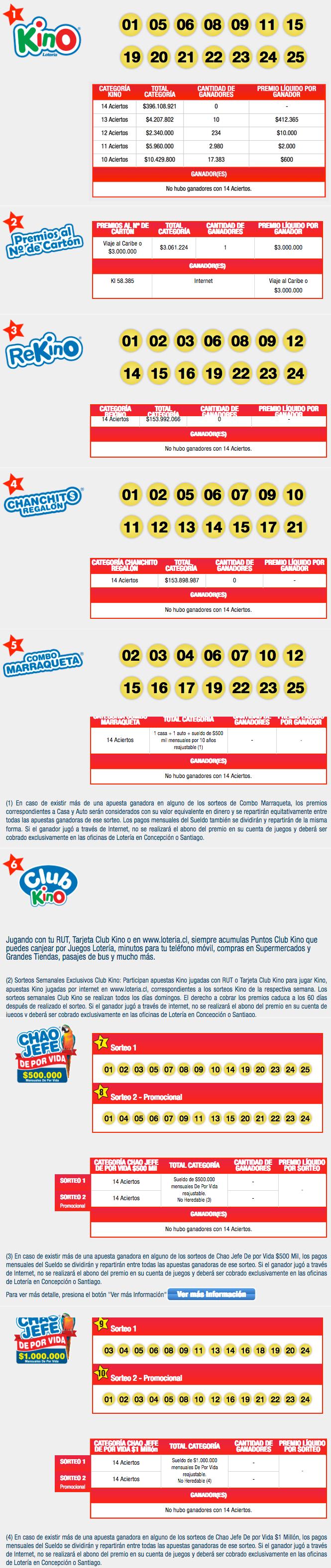 Resultados Kino Chile Sorteo 2162