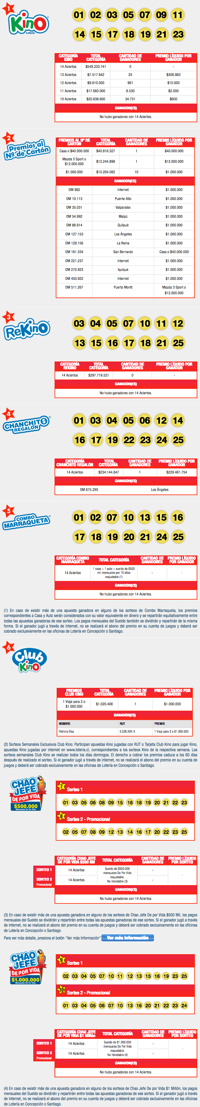 Resultados Kino Chile Sorteo 2165