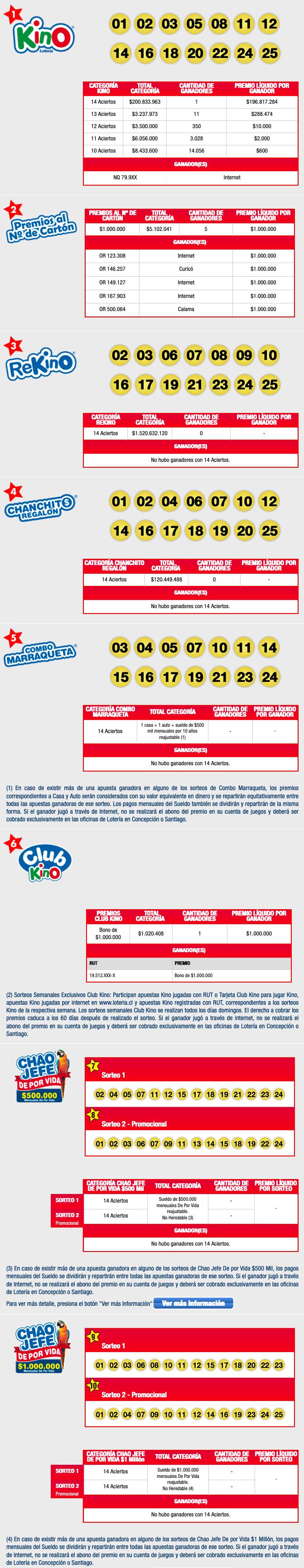 Resultados Kino Chile Sorteo 2295