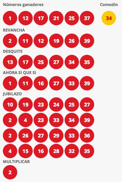 Resultados Loto Chile Sorteo 4186