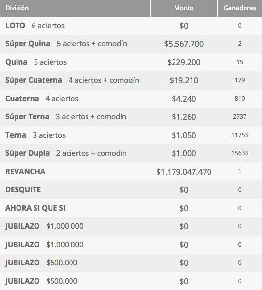 Ganadores Loto Chile Sorteo 4195