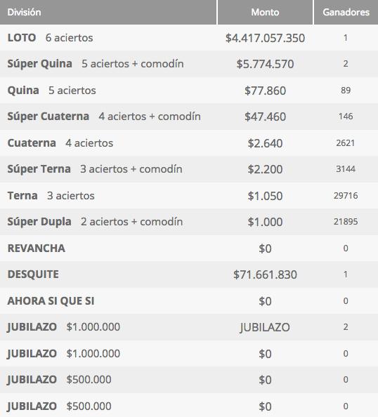 Ganadores Loto Chile Sorteo 4205