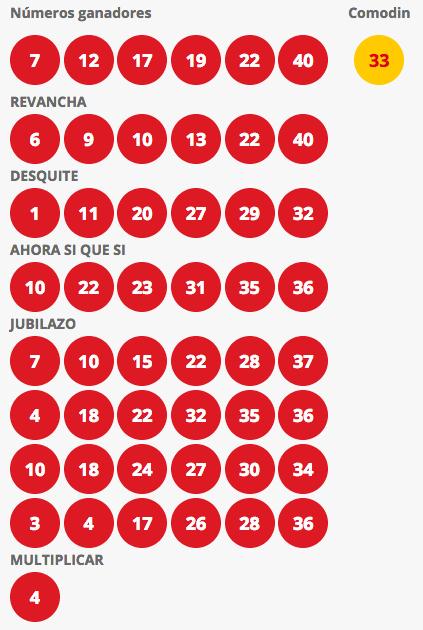 Resultados Loto Chile Sorteo 4193