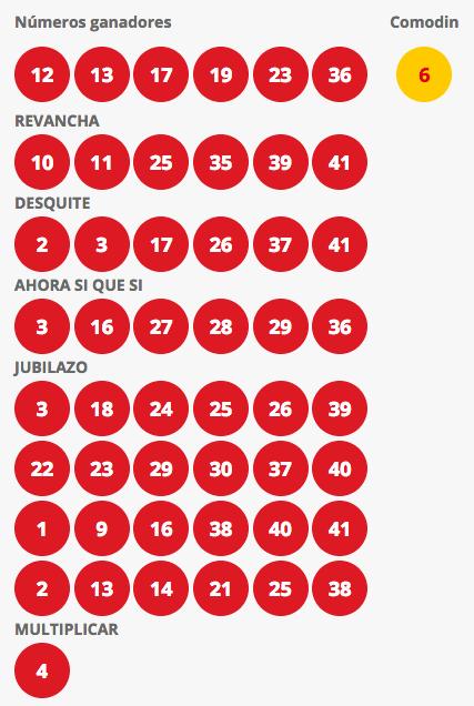 Resultados Loto Chile Sorteo 4198