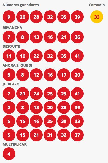 Resultados Loto Chile Sorteo 4200