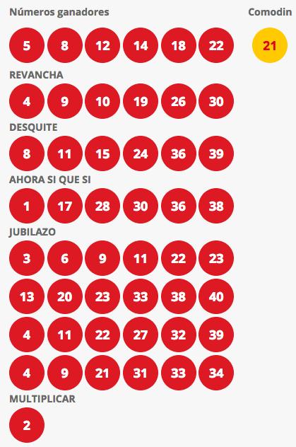 Resultados Loto Chile Sorteo 4205