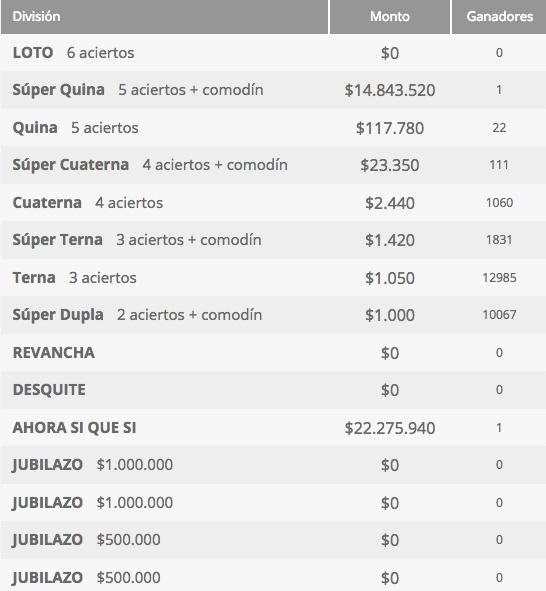 Ganadores Loto Chile Sorteo 4212