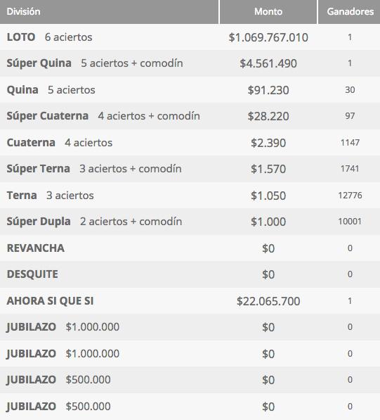 Ganadores Loto Chile Sorteo 4215
