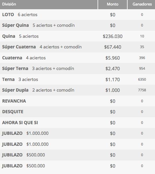 Ganadores Loto Chile Sorteo 4218