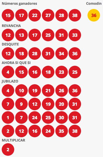 Ganadores Loto Chile Sorteo 4207