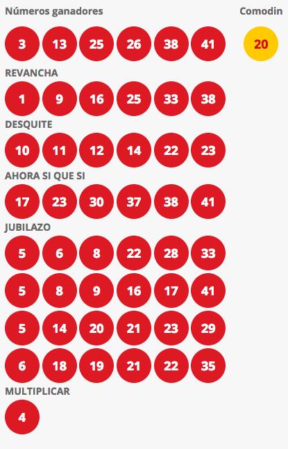 Resultados Loto Chile Sorteo 4211