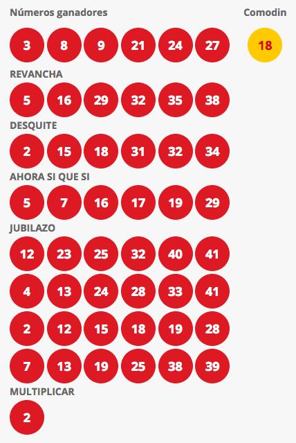 Resultados Loto Chile Sorteo 4212