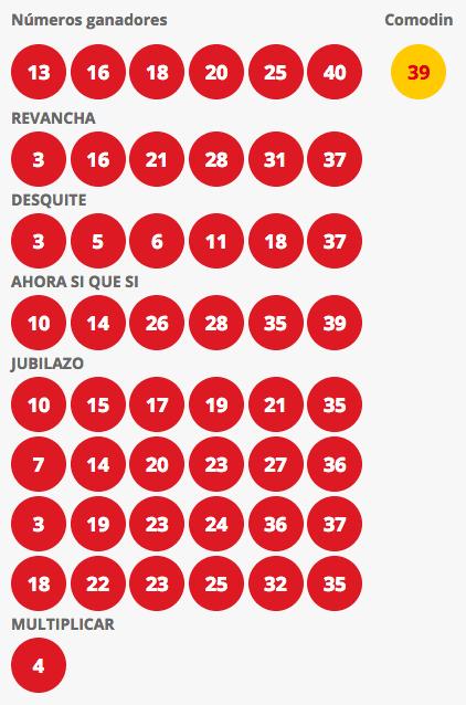 Resultados Loto Chile Sorteo 4213