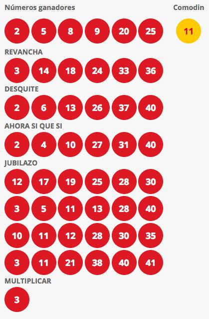 Resultados Loto Chile Sorteo 4215