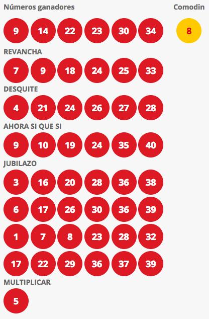 Resultados Loto Chile Sorteo 4216