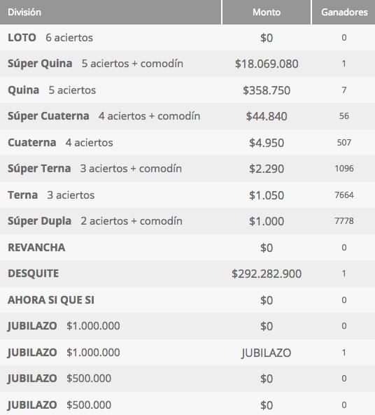 Ganadores Loto Chile Sorteo 4221