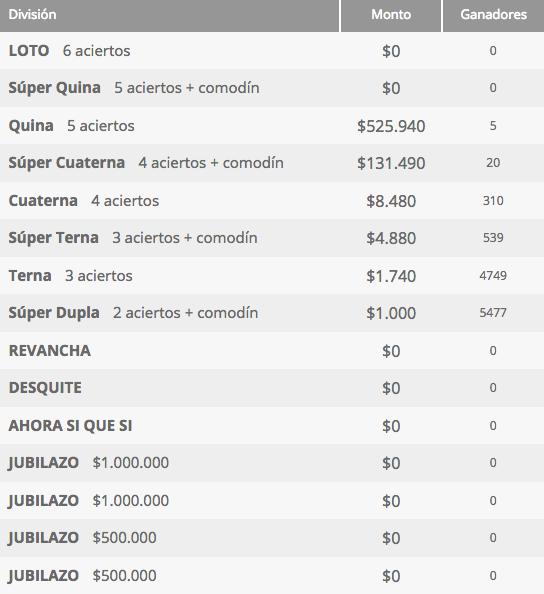 Ganadores Loto Chile Sorteo 4231