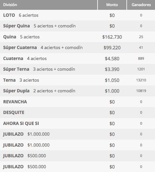Ganadores Loto Chile Sorteo 4232
