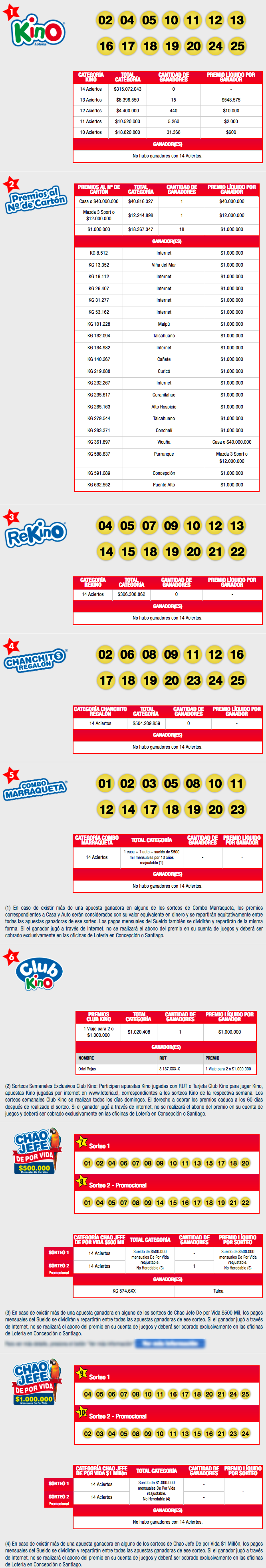 Resultados Kino Chile Sorteo 2109