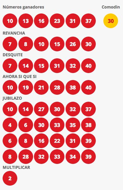 Resultados Loto Chile Sorteo 4220