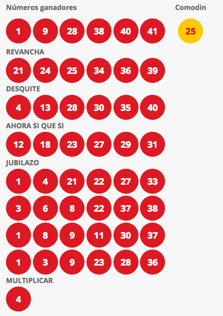 Resultados Loto Chile Sorteo 4224