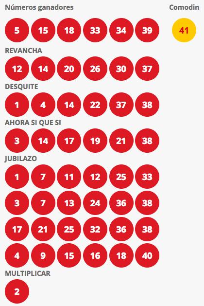 Resultados Loto Chile Sorteo 4226