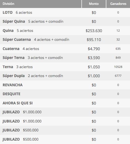 Ganadores Loto Chile Sorteo 4233