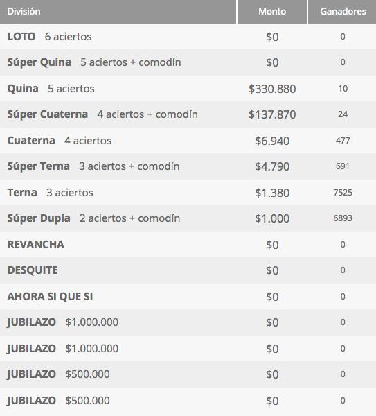 Ganadores Loto Chile Sorteo 4237