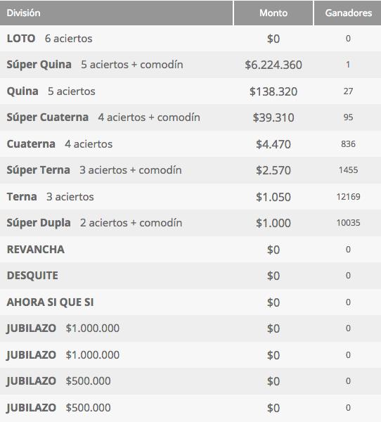 Ganadores Loto Chile Sorteo 4240