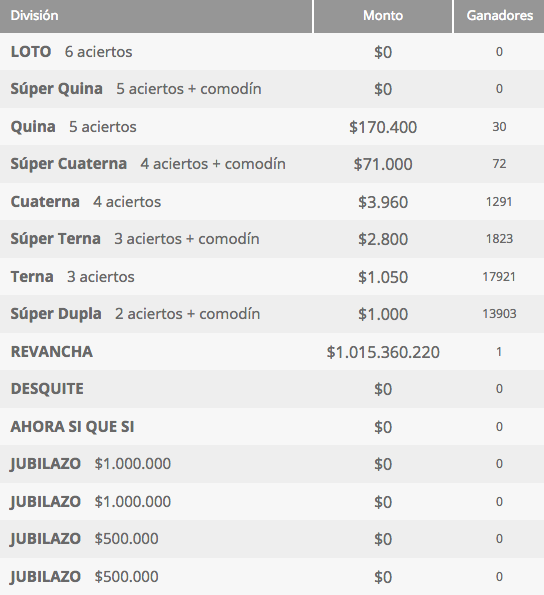 Ganadores Loto Chile Sorteo 4241